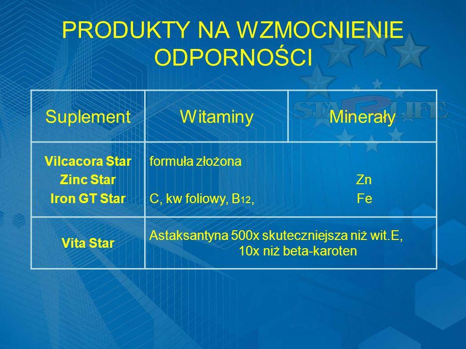 PRODUKTY NA WZMOCNIENIE ODPORNOŚCI SuplementWitaminyMinerały Vilcacora Star Zinc Star Iron GT Star formuła złożona Zn C, kw foliowy, B 12, Fe Vita Star Astaksantyna 500x skuteczniejsza niż wit.E, 10x niż beta-karoten
