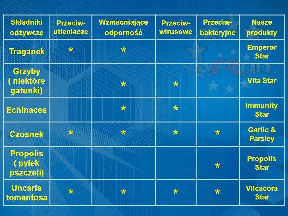 Składniki odżywcze Przeciw- utleniacze Wzmacniające odporność Przeciw- wirusowe Przeciw- bakteryjne Nasze produkty Traganek ** Emperor Star Grzyby ( niektóre gatunki) ** Vita Star Echinacea ** Immunity Star Czosnek **** Garlic & Parsley Propolis ( pyłek pszczeli) * Propolis Star Uncaria tomentosa **** Vilcacora Star