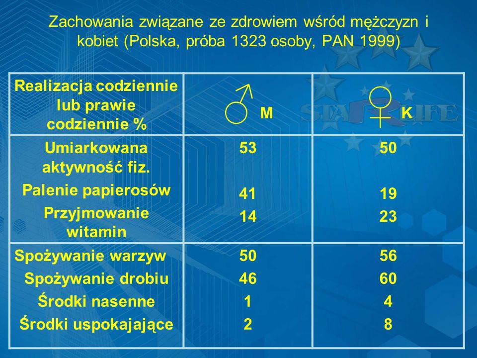 Zachowania związane ze zdrowiem wśród mężczyzn i kobiet (Polska, próba 1323 osoby, PAN 1999) Realizacja codziennie lub prawie codziennie % ♂ M ♀ K Umiarkowana aktywność fiz.