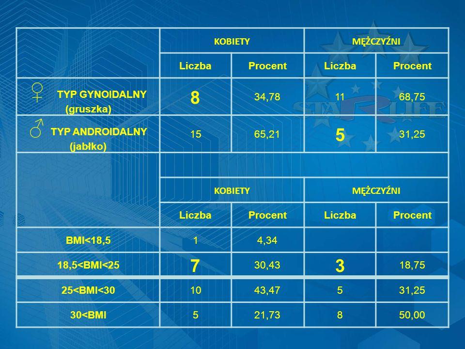 KOBIETYMĘŻCZYŹNI LiczbaProcentLiczbaProcent ♀ TYP GYNOIDALNY (gruszka) 8 34,781168,75 ♂ TYP ANDROIDALNY (jabłko) 1565,21 5 31,25 KOBIETYMĘŻCZYŹNI LiczbaProcentLiczbaProcent BMI<18,514,34 18,5<BMI<25 7 30,43 3 18,75 25<BMI<301043,47531,25 30<BMI521,73850,00