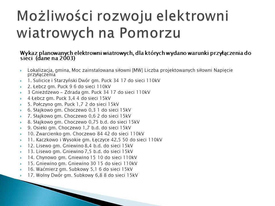 Wykaz planowanych elektrowni wiatrowych, dla których wydano warunki przyłączenia do sieci (dane na 2003)  Lokalizacja, gmina, Moc zainstalowana siłowni [MW] Liczba projektowanych siłowni Napięcie przyłączenia  1.