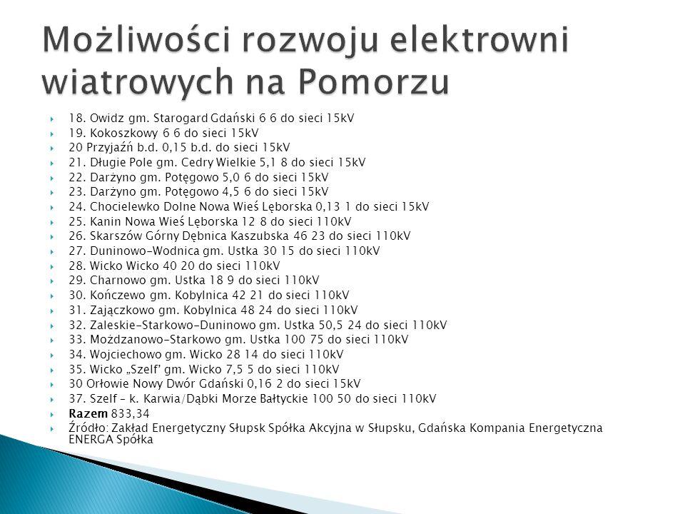  18.Owidz gm. Starogard Gdański 6 6 do sieci 15kV  19.