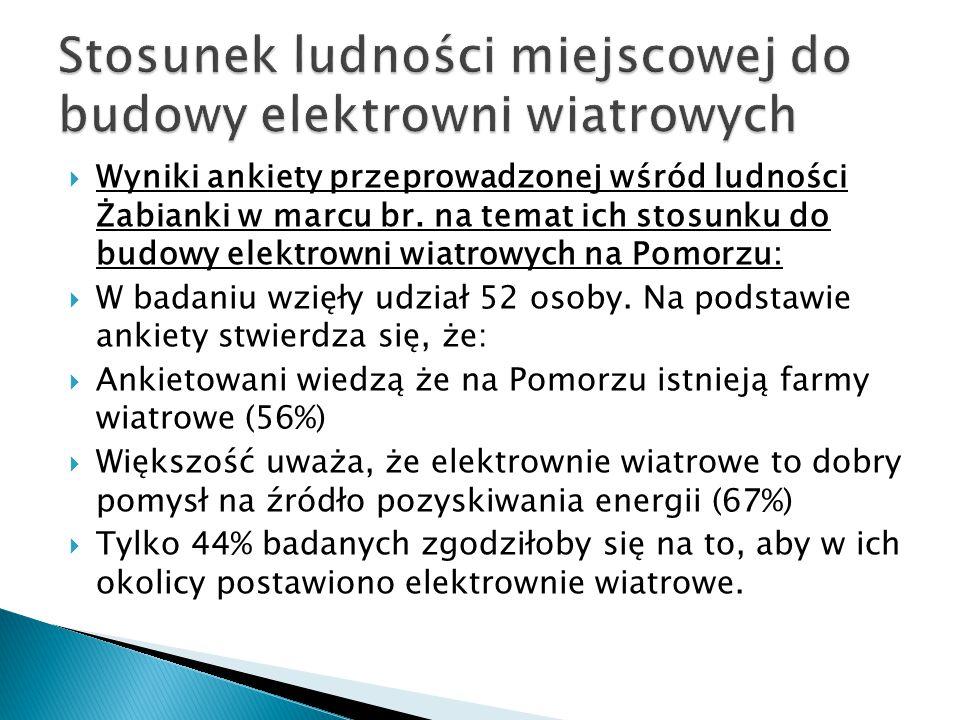  Wyniki ankiety przeprowadzonej wśród ludności Żabianki w marcu br.