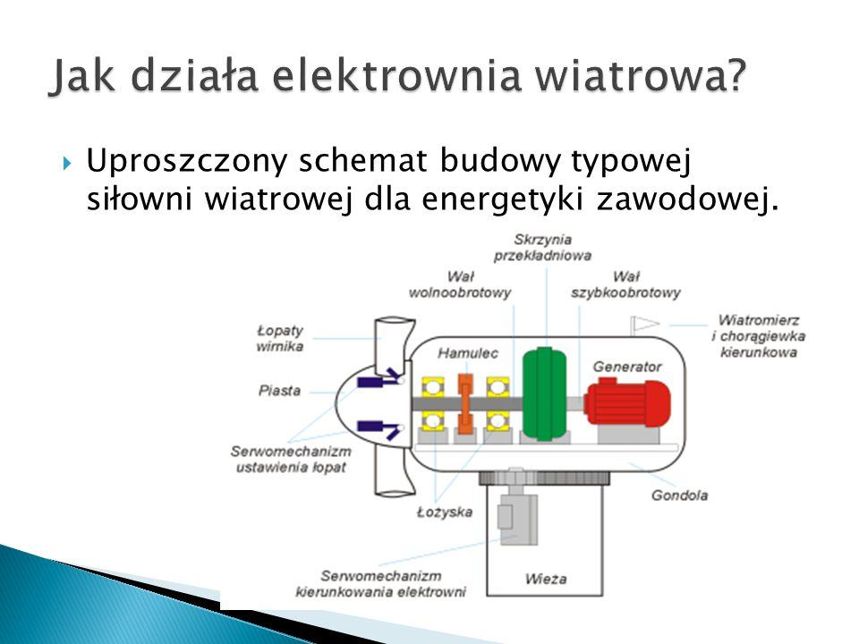  Uproszczony schemat budowy typowej siłowni wiatrowej dla energetyki zawodowej.