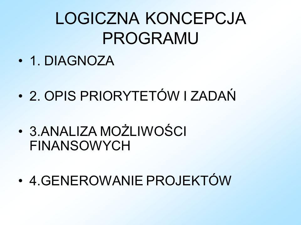 LOGICZNA KONCEPCJA PROGRAMU 1. DIAGNOZA 2.