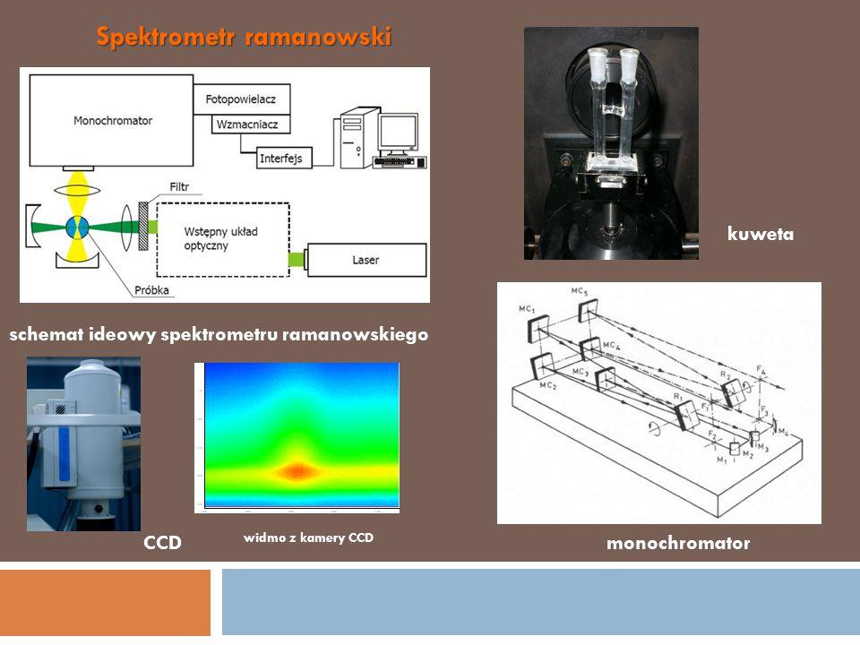 Spektrometr ramanowski schemat ideowy spektrometru ramanowskiego monochromator kuweta CCD widmo z kamery CCD