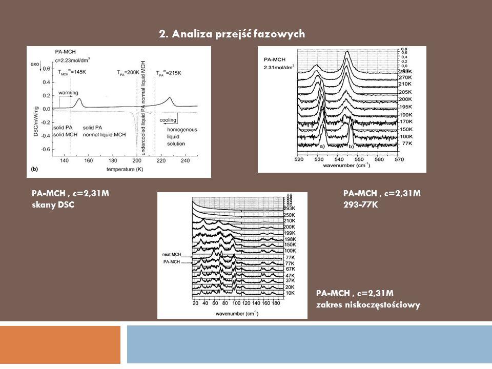 2. Analiza przejść fazowych PA-MCH, c=2,31M zakres niskoczęstościowy PA-MCH, c=2,31M 293-77K PA-MCH, c=2,31M skany DSC