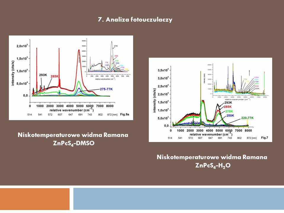 7. Analiza fotouczulaczy Niskotemperaturowe widma Ramana ZnPcS 4 -H 2 O Niskotemperaturowe widma Ramana ZnPcS 4 -DMSO