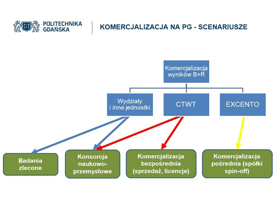Badania zlecone Komercjalizacja bezpośrednia (sprzedaż, licencje) Konsorcja naukowo- przemysłowe Komercjalizacja pośrednia (spółki spin-off) Komercjal