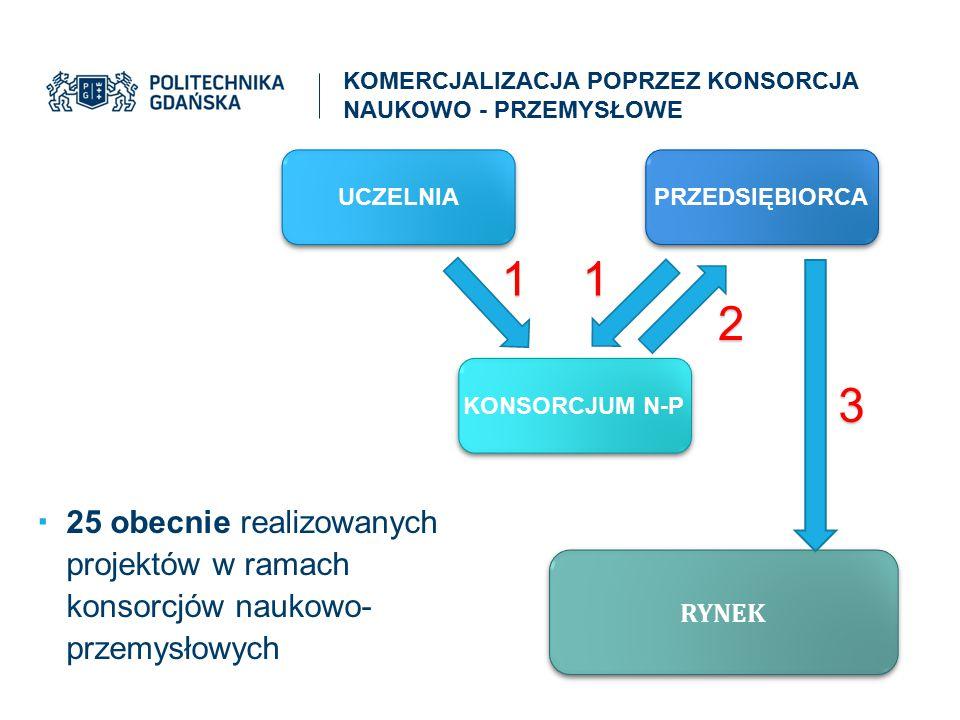 KOMERCJALIZACJA POPRZEZ KONSORCJA NAUKOWO - PRZEMYSŁOWE RYNEK UCZELNIA PRZEDSIĘBIORCA KONSORCJUM N-P  25 obecnie realizowanych projektów w ramach kon