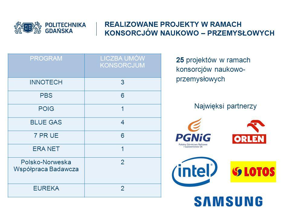 PROGRAMLICZBA UMÓW KONSORCJUM INNOTECH3 PBS6 POIG1 BLUE GAS4 7 PR UE6 ERA NET1 Polsko-Norweska Współpraca Badawcza 2 EUREKA2 25 projektów w ramach kon