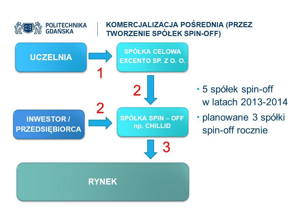 KOMERCJALIZACJA POŚREDNIA (PRZEZ TWORZENIE SPÓŁEK SPIN-OFF)  5 spółek spin-off w latach 2013-2014  planowane 3 spółki spin-off rocznie UCZELNIA INWE