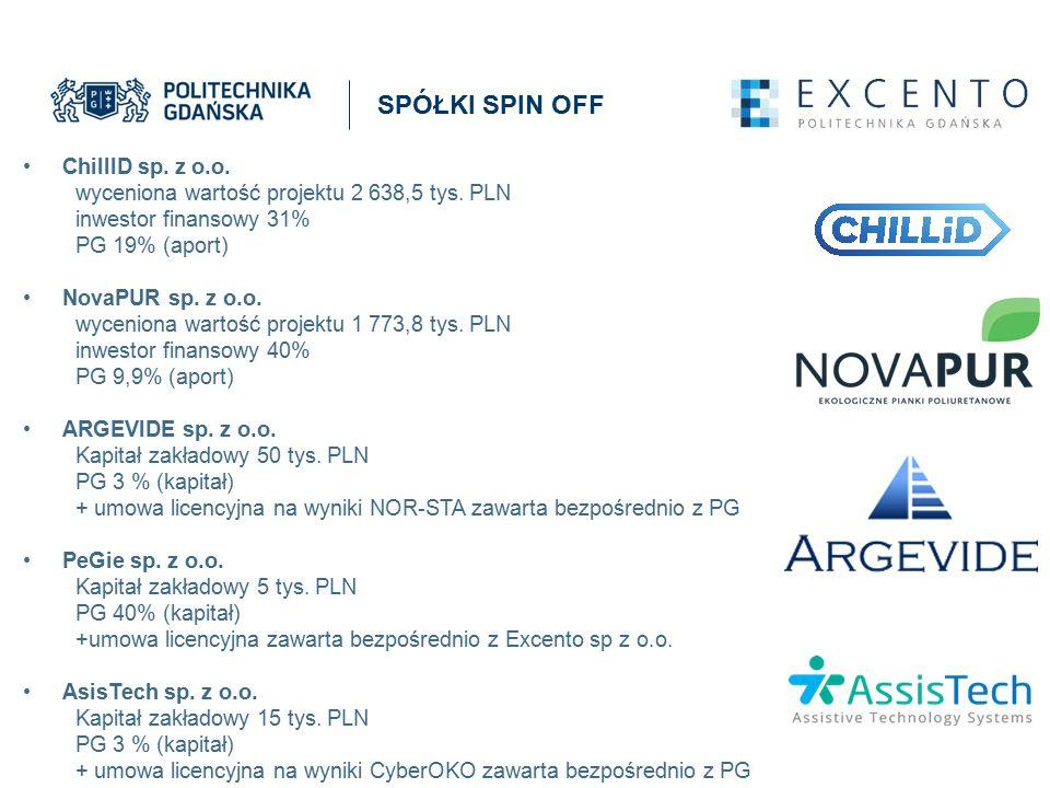 ChillID sp. z o.o. wyceniona wartość projektu 2 638,5 tys. PLN inwestor finansowy 31% PG 19% (aport) NovaPUR sp. z o.o. wyceniona wartość projektu 1 7