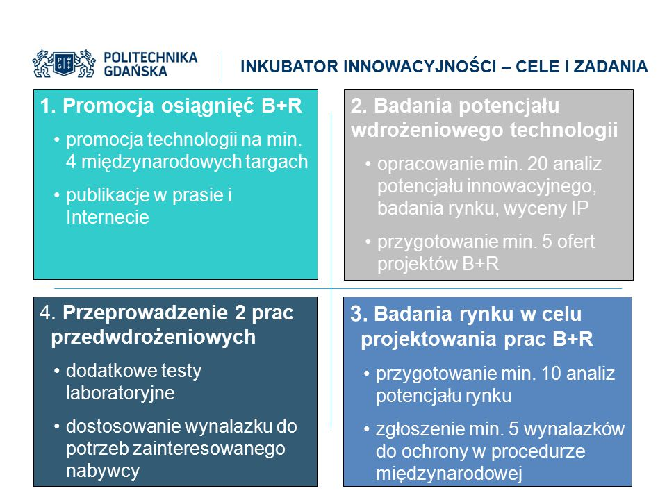 INKUBATOR INNOWACYJNOŚCI – CELE I ZADANIA 1. Promocja osiągnięć B+R promocja technologii na min. 4 międzynarodowych targach publikacje w prasie i Inte