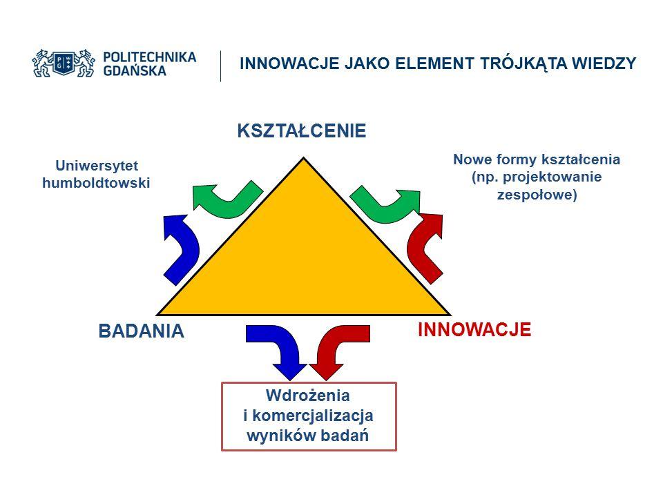 Uniwersytet humboldtowski INNOWACJE BADANIA Nowe formy kształcenia (np. projektowanie zespołowe) Wdrożenia i komercjalizacja wyników badań KSZTAŁCENIE