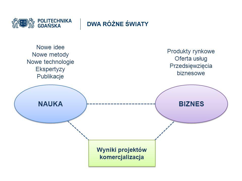 Nowe idee Nowe metody Nowe technologie Ekspertyzy Publikacje Produkty rynkowe Oferta usług Przedsięwzięcia biznesowe NAUKA BIZNES Wyniki projektów kom