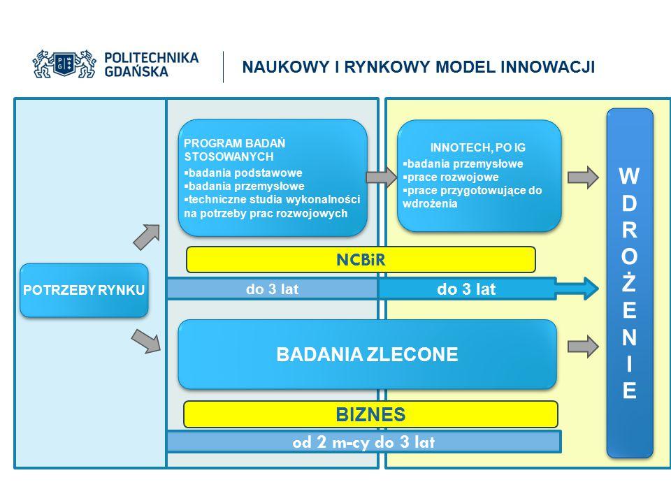 BIZNES B pośrednia Jednostki Politechniczne: Centrum Transferu Wiedzy i Technologii (inkubator innowacyjności) Spółka celowa Excento (spin-off'y) Węzeł Innowacyjnych Technologii Centra doskonałości (rozwój kadry) Jednostki zewnętrzne: Parki naukowo- technologiczne Klastry Agencje Banki Jednostki wspólne: InnoBaltica sp.