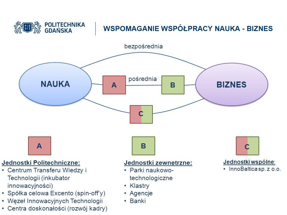 BIZNES B pośrednia Jednostki Politechniczne: Centrum Transferu Wiedzy i Technologii (inkubator innowacyjności) Spółka celowa Excento (spin-off'y) Węze