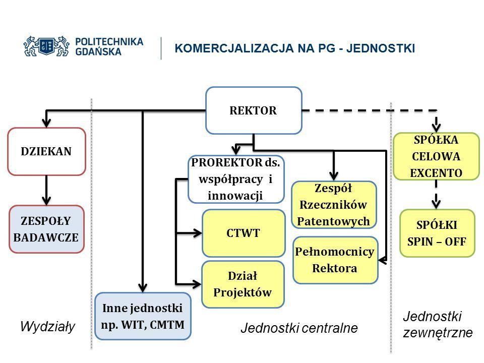 REKTOR SPÓŁKI SPIN – OFF SPÓŁKA CELOWA EXCENTO PROREKTOR ds. współpracy i innowacji CTWT Dział Projektów Zespół Rzeczników Patentowych Inne jednostki