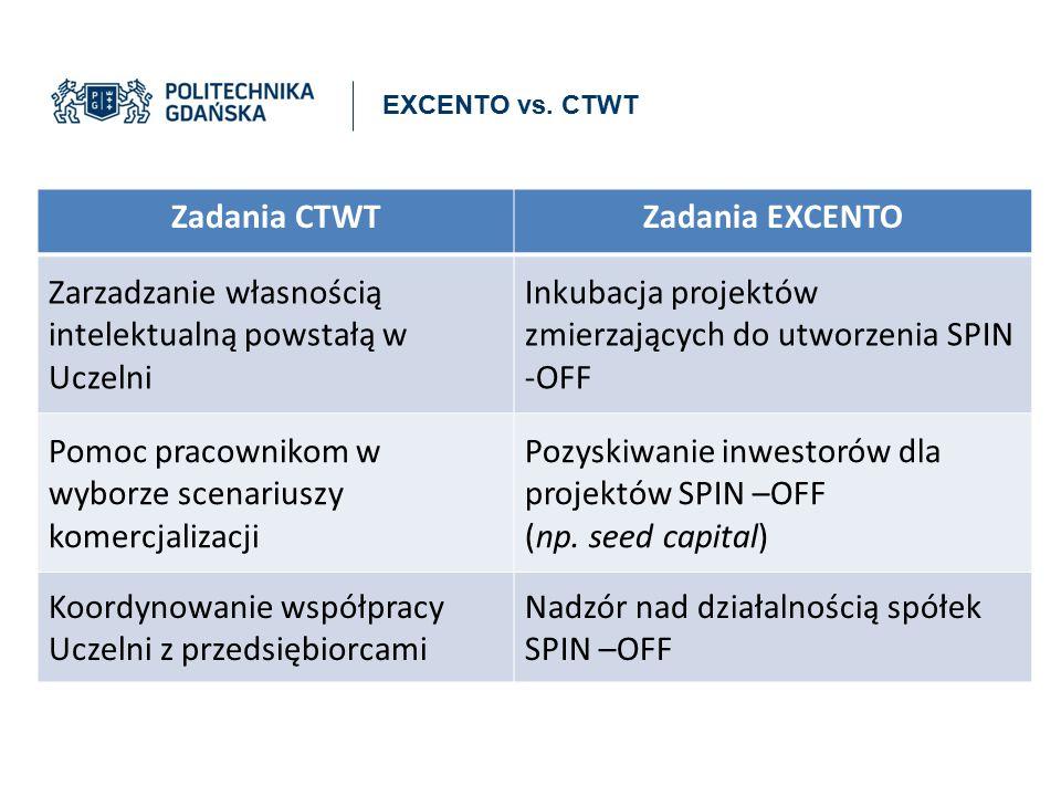 EXCENTO vs. CTWT Zadania CTWTZadania EXCENTO Zarzadzanie własnością intelektualną powstałą w Uczelni Inkubacja projektów zmierzających do utworzenia S