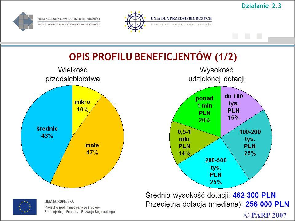 OPIS PROFILU BENEFICJENTÓW (1/2) © PARP 2007 Wysokość udzielonej dotacji Wielkość przedsiębiorstwa Średnia wysokość dotacji: 462 300 PLN Przeciętna dotacja (mediana): 256 000 PLN Działanie 2.3