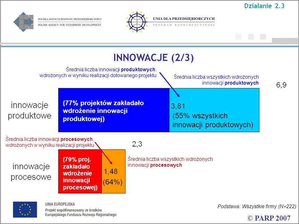 © PARP 2007 Średnia liczba innowacji produktowych, wdrożonych w wyniku realizacji dotowanego projektu Średnia liczba wszystkich wdrożonych innowacji produktowych INNOWACJE (2/3) Średnia liczba innowacji procesowych, wdrożonych w wyniku realizacji projektu Średnia liczba wszystkich wdrożonych innowacji procesowych (64%) (55% wszystkich innowacji produktowych) (77% projektów zakładało wdrożenie innowacji produktowej) (79% proj.
