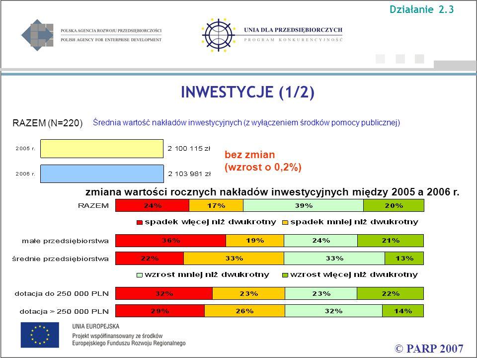 Średnia wartość nakładów inwestycyjnych (z wyłączeniem środków pomocy publicznej) INWESTYCJE (1/2) © PARP 2007 RAZEM (N=220) bez zmian (wzrost o 0,2%) zmiana wartości rocznych nakładów inwestycyjnych między 2005 a 2006 r.