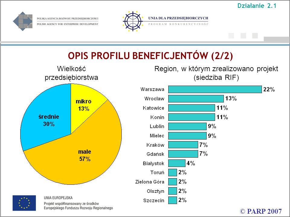 OPIS PROFILU BENEFICJENTÓW (2/2) © PARP 2007 Wielkość przedsiębiorstwa Region, w którym zrealizowano projekt (siedziba RIF) Działanie 2.1