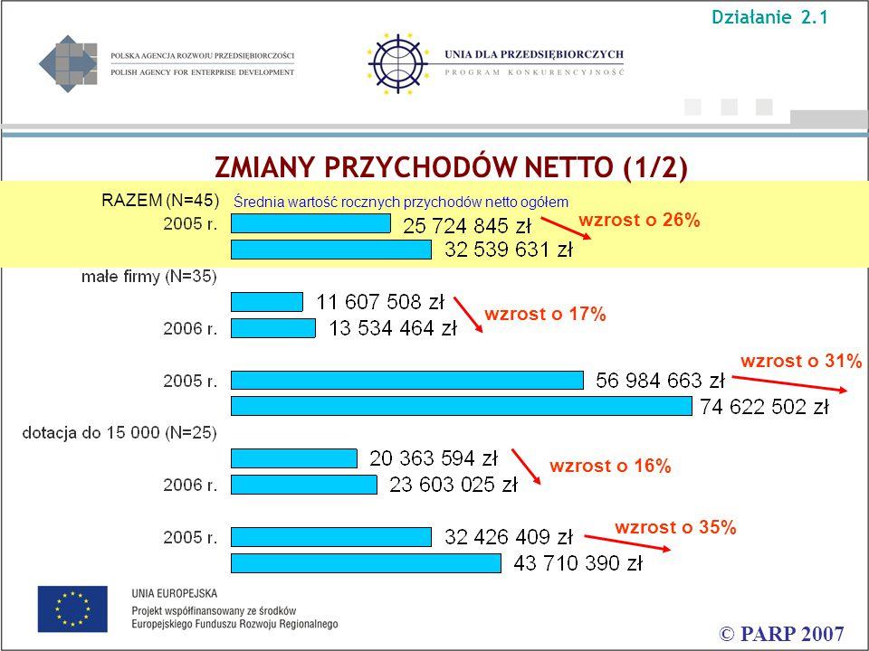 ZMIANY PRZYCHODÓW NETTO (1/2) © PARP 2007 Średnia wartość rocznych przychodów netto ogółem RAZEM (N=45) wzrost o 31% wzrost o 17% wzrost o 26% wzrost o 35% wzrost o 16% Działanie 2.1