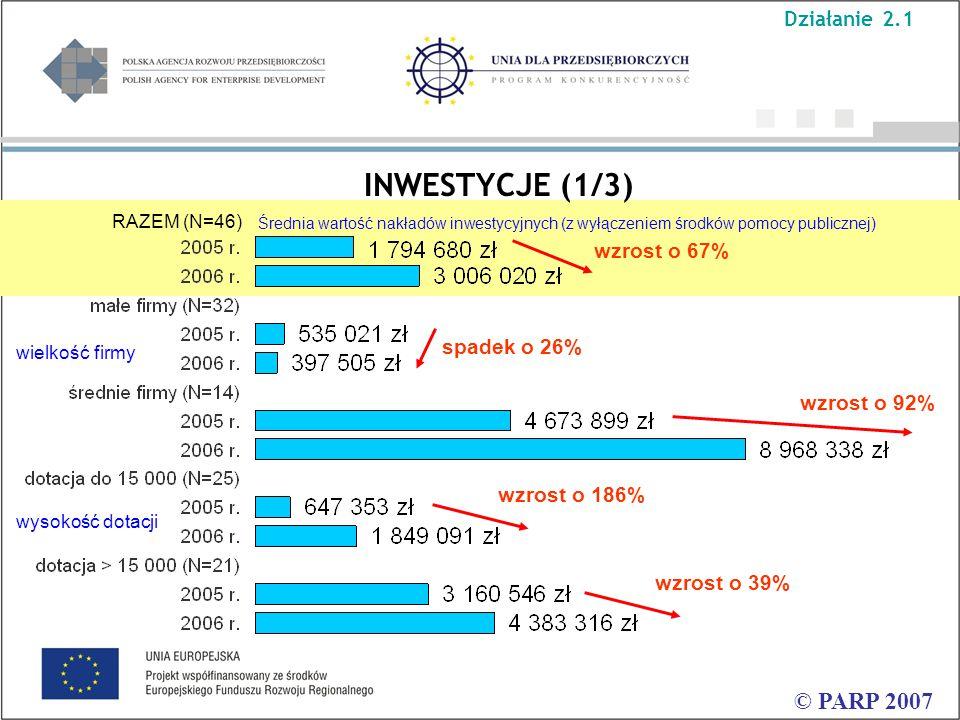 INWESTYCJE (1/3) © PARP 2007 Średnia wartość nakładów inwestycyjnych (z wyłączeniem środków pomocy publicznej) RAZEM (N=46) wzrost o 92% spadek o 26% wzrost o 67% wzrost o 186% wzrost o 39% Działanie 2.1 wielkość firmy wysokość dotacji