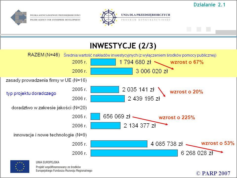 INWESTYCJE (2/3) © PARP 2007 Średnia wartość nakładów inwestycyjnych (z wyłączeniem środków pomocy publicznej) RAZEM (N=46) wzrost o 20% wzrost o 67% wzrost o 225% wzrost o 53% Działanie 2.1 typ projektu doradczego