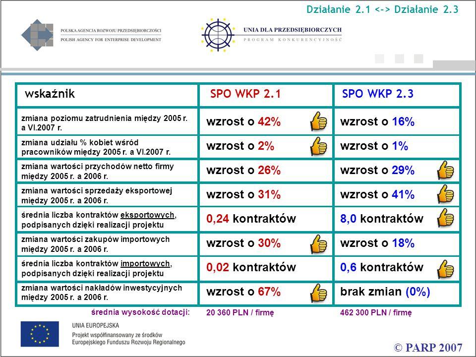 © PARP 2007 wskaźnik SPO WKP 2.1 SPO WKP 2.3 zmiana poziomu zatrudnienia między 2005 r.