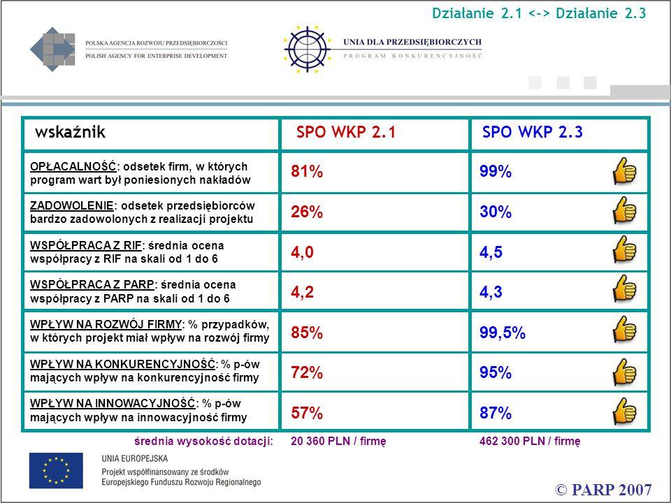 © PARP 2007 wskaźnik SPO WKP 2.1 SPO WKP 2.3 OPŁACALNOŚĆ: odsetek firm, w których program wart był poniesionych nakładów ZADOWOLENIE: odsetek przedsiębiorców bardzo zadowolonych z realizacji projektu WSPÓŁPRACA Z RIF: średnia ocena współpracy z RIF na skali od 1 do 6 WSPÓŁPRACA Z PARP: średnia ocena współpracy z PARP na skali od 1 do 6 WPŁYW NA ROZWÓJ FIRMY: % przypadków, w których projekt miał wpływ na rozwój firmy WPŁYW NA KONKURENCYJNOŚĆ: % p-ów mających wpływ na konkurencyjność firmy WPŁYW NA INNOWACYJNOŚĆ: % p-ów mających wpływ na innowacyjność firmy średnia wysokość dotacji: 81% 26% 4,0 4,2 85% 72% 57% 20 360 PLN / firmę 99% 30% 4,5 4,3 99,5% 95% 87% 462 300 PLN / firmę Działanie 2.1 Działanie 2.3