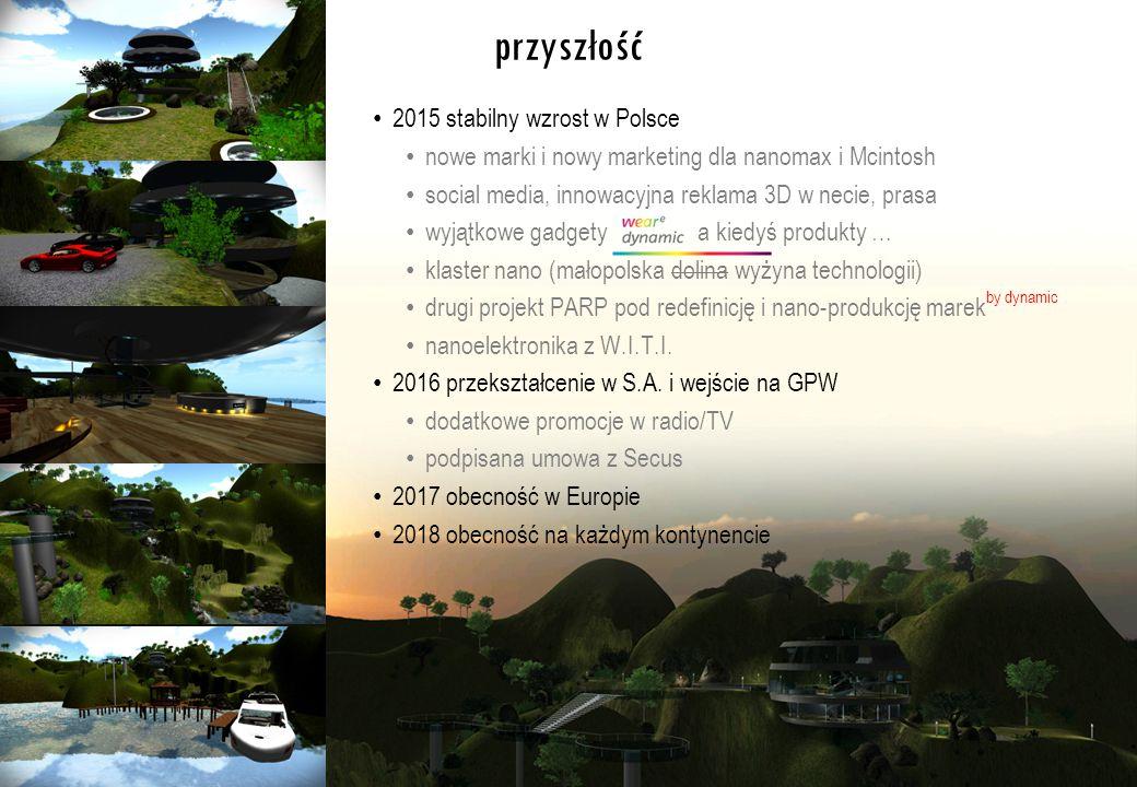 przyszłość 2015 stabilny wzrost w Polsce nowe marki i nowy marketing dla nanomax i Mcintosh social media, innowacyjna reklama 3D w necie, prasa wyjątkowe gadgety a kiedyś produkty … klaster nano (małopolska dolina wyżyna technologii) drugi projekt PARP pod redefinicję i nano-produkcję marek by dynamic nanoelektronika z W.I.T.I.