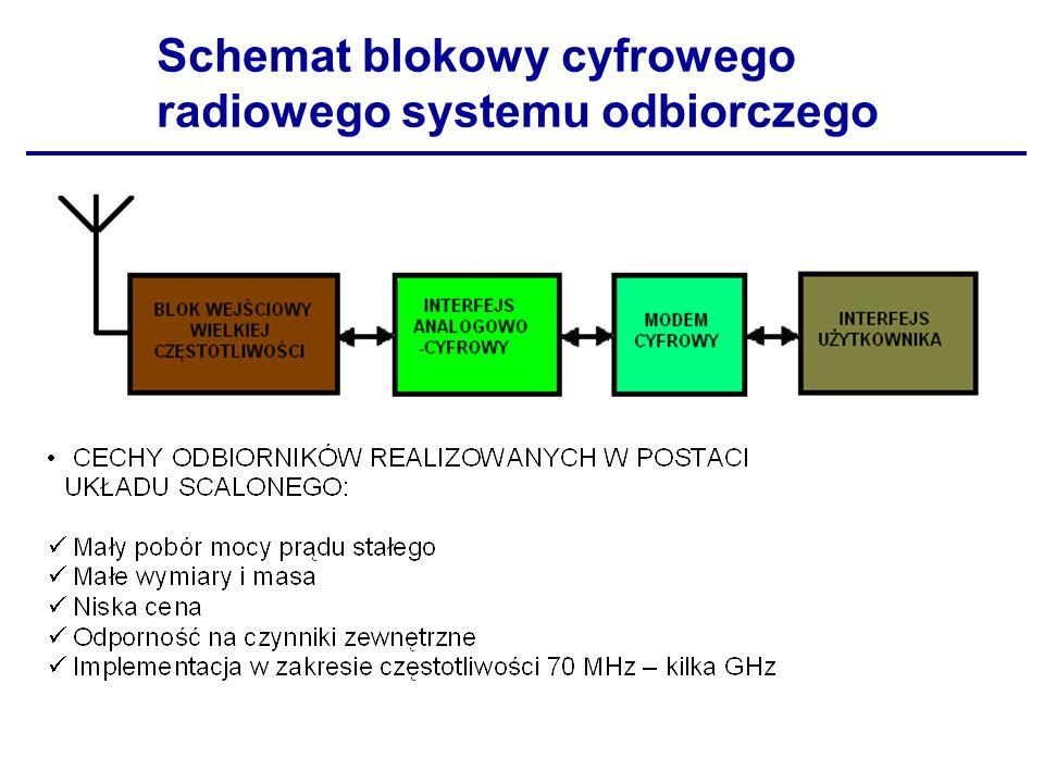 Schemat blokowy cyfrowego radiowego systemu odbiorczego