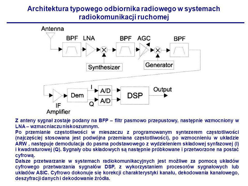 Architektura typowego odbiornika radiowego w systemach radiokomunikacji ruchomej Z anteny sygnał zostaje podany na BFP – filtr pasmowo przepustowy, na
