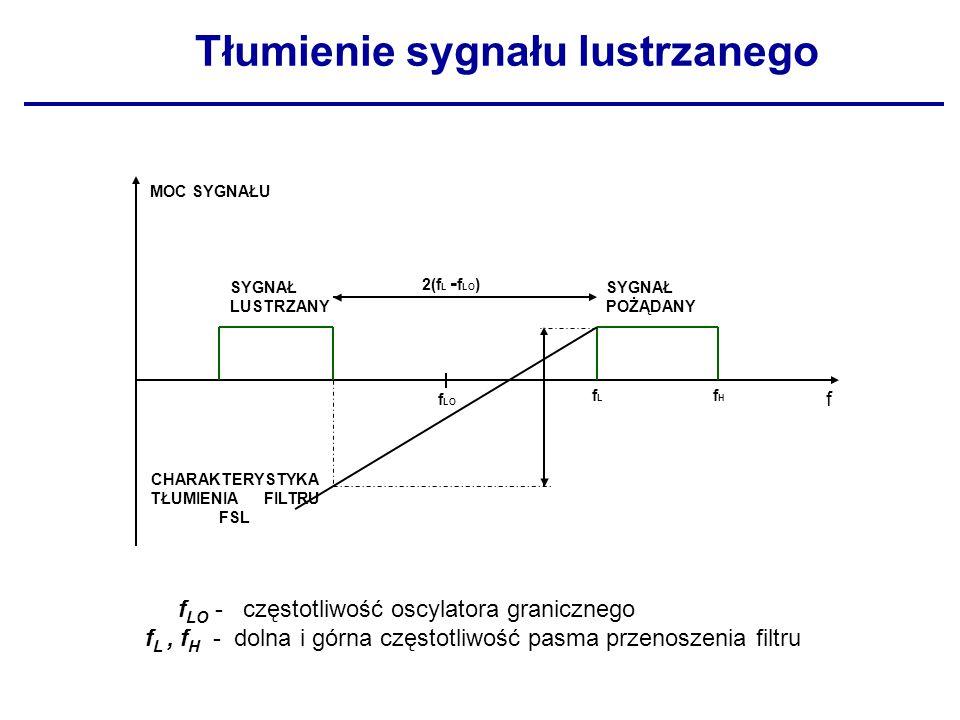 f LO - częstotliwość oscylatora granicznego f L, f H - dolna i górna częstotliwość pasma przenoszenia filtru 2(f L - f LO ) MOC SYGNAŁU SYGNAŁ LUSTRZA