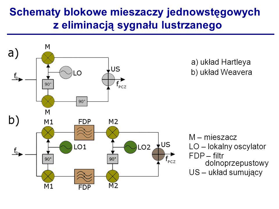 a) układ Hartleya b) układ Weavera M – mieszacz LO – lokalny oscylator FDP – filtr dolnoprzepustowy US – układ sumujący Schematy blokowe mieszaczy jed