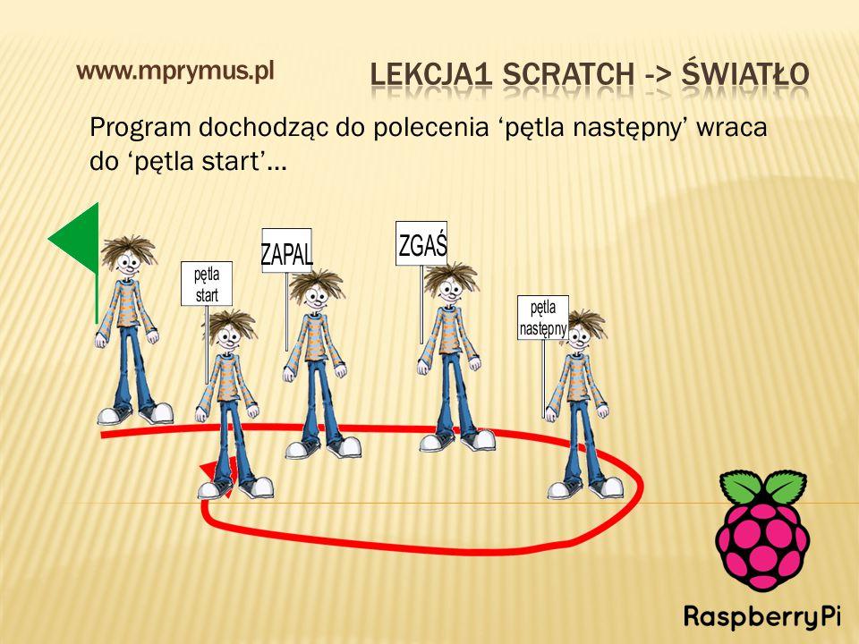 Program dochodząc do polecenia 'pętla następny' wraca do 'pętla start'… www.mprymus.pl