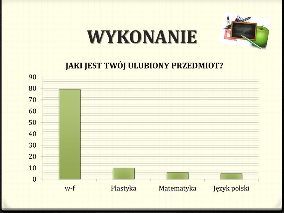 WYNIKI Obok na zdjęciu przedstawiony jest graficznie statystyczny uczeń naszego gimnazjum.