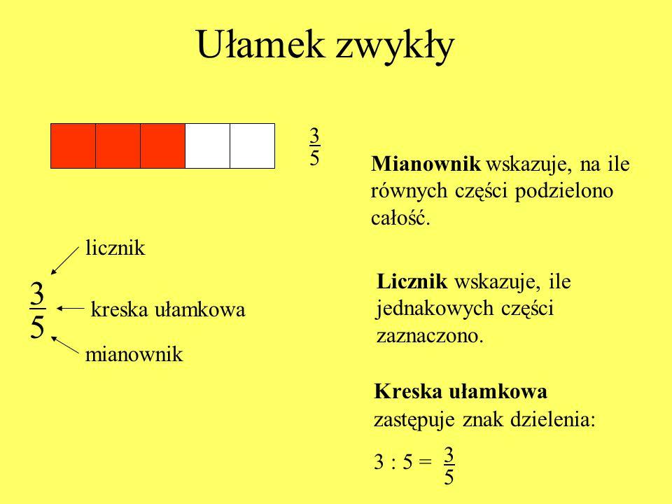Ułamek zwykły Kreska ułamkowa zastępuje znak dzielenia: 3 : 5 = licznik kreska ułamkowa mianownik Mianownik wskazuje, na ile równych części podzielono