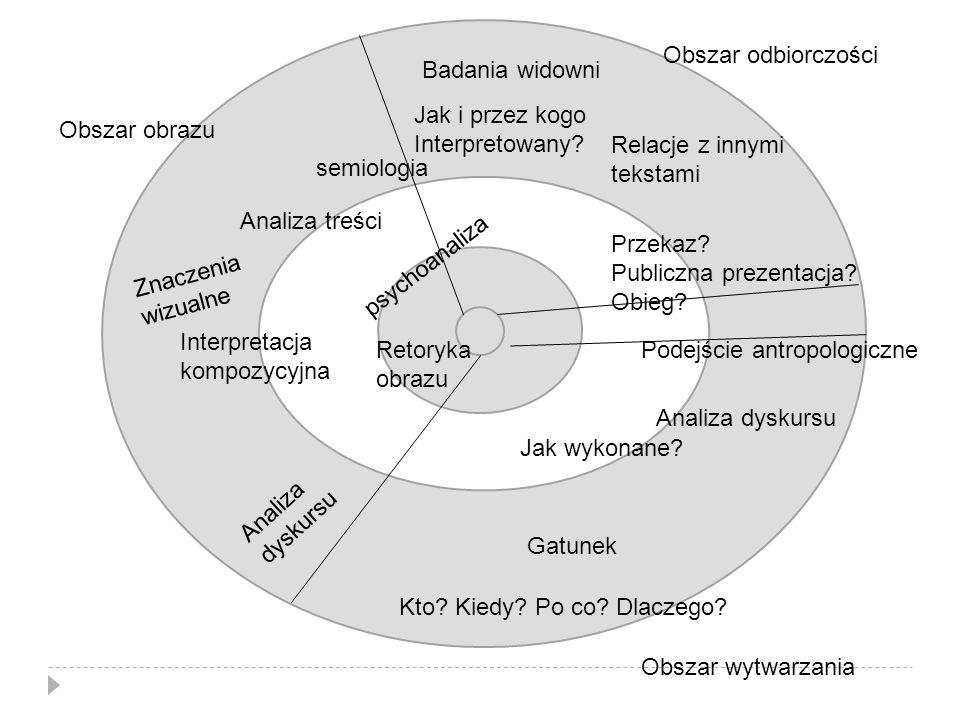 A Obszar odbiorczości Obszar wytwarzania Obszar obrazu Analiza treści Interpretacja kompozycyjna semiologia Retoryka obrazu Znaczenia wizualne Analiza dyskursu psychoanaliza Badania widowni Przekaz.