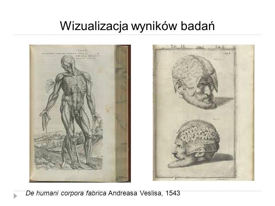 Wizualizacja wyników badań De humani corpora fabrica Andreasa Veslisa, 1543