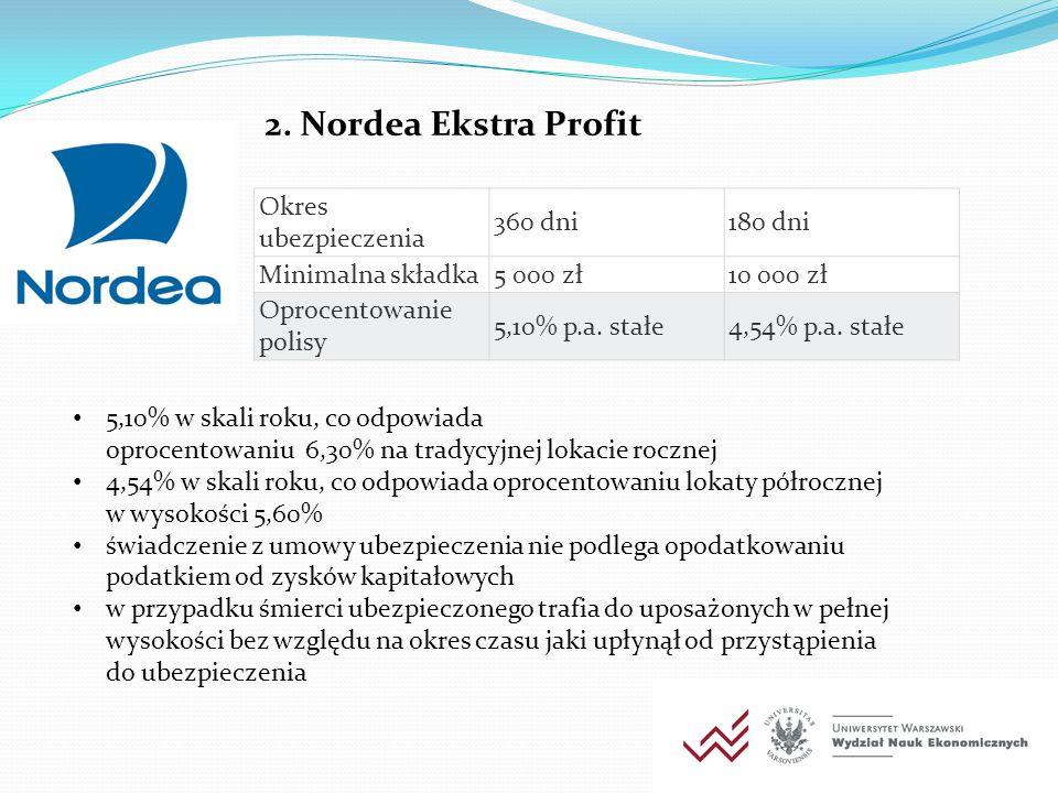 2. Nordea Ekstra Profit Okres ubezpieczenia 360 dni180 dni Minimalna składka5 000 zł10 000 zł Oprocentowanie polisy 5,10% p.a. stałe4,54% p.a. stałe 5