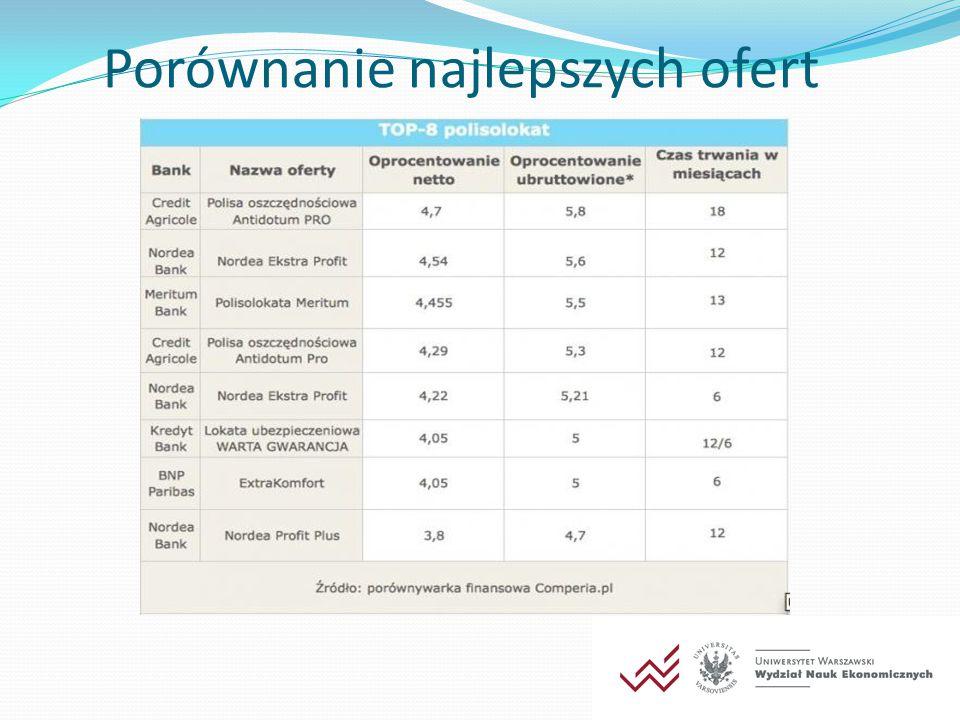 OTWARTY FUNDUSZ EMERYTALNY - RANKING