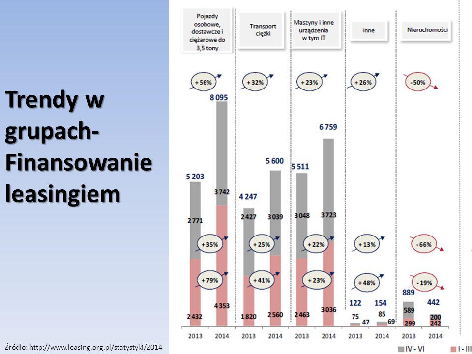 Trendy w grupach- Finansowanie leasingiem Źródło: http://www.leasing.org.pl/statystyki/2014