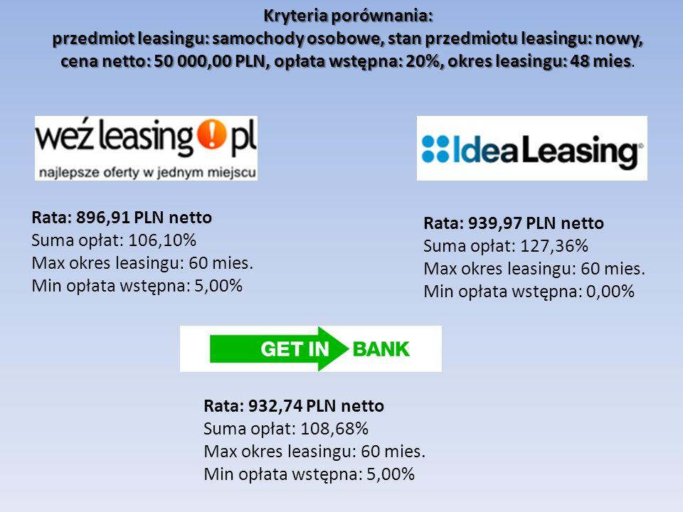 Kryteria porównania: przedmiot leasingu: samochody osobowe, stan przedmiotu leasingu: nowy, cena netto: 50 000,00 PLN, opłata wstępna: 20%, okres leasingu: 48 mies cena netto: 50 000,00 PLN, opłata wstępna: 20%, okres leasingu: 48 mies.