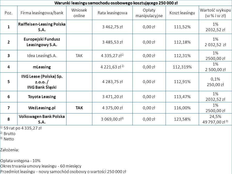 Warunki leasingu samochodu osobowego kosztującego 250 000 zł Poz.Firma leasingowa/bank Wniosek online Rata leasingowa Opłaty manipulacyjne Koszt leasingu Wartość wykupu (w % i w zł) 1 Raiffeisen-Leasing Polska S.A.