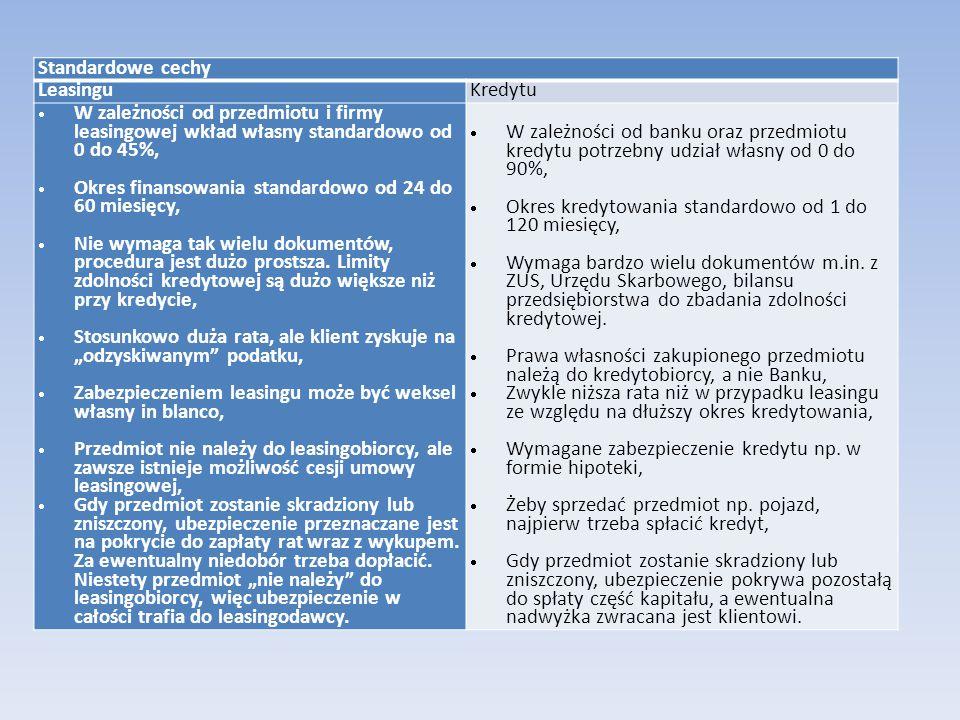 Standardowe cechy LeasinguKredytu  W zależności od przedmiotu i firmy leasingowej wkład własny standardowo od 0 do 45%,  Okres finansowania standard