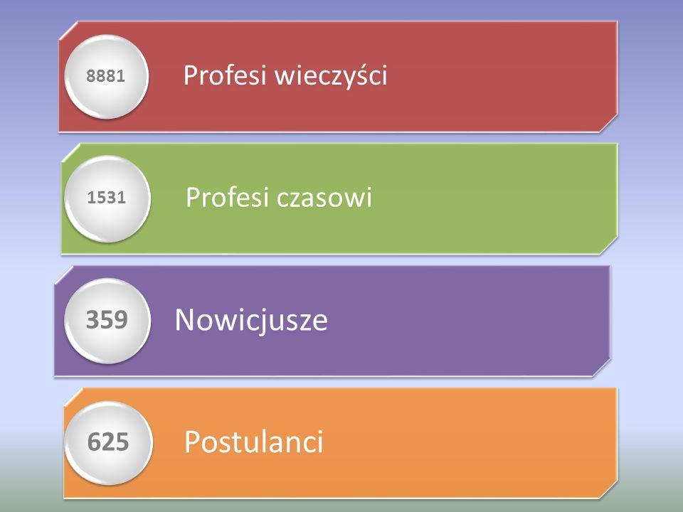 Profesi wieczyści 8881 Profesi czasowi 1531 Nowicjusze 359 Postulanci 625